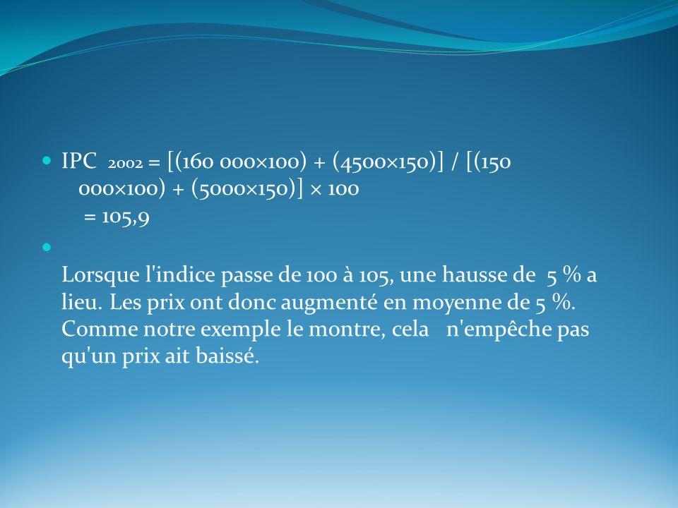 IPC 2002 = [(160 000×100) + (4500×150)] / [(150 000×100) + (5000×150)] × 100 = 105,9 Lorsque l'indice passe de 100 à 105, une hausse de 5 % a lieu. Le