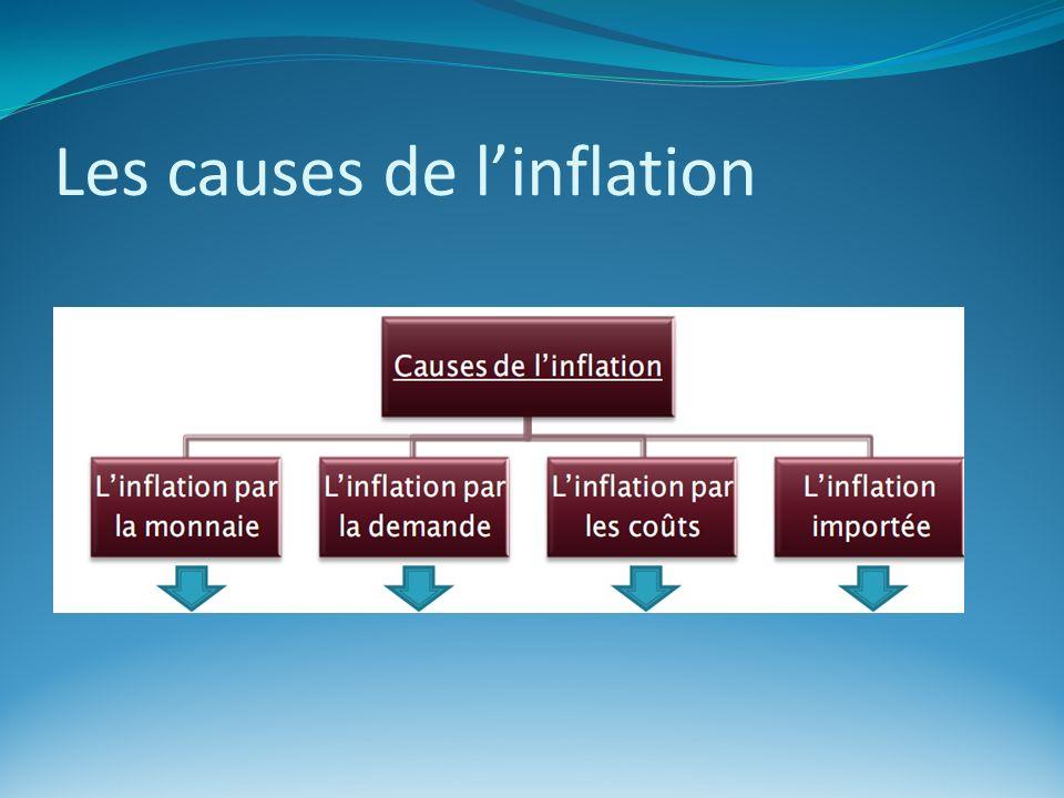 Les causes de linflation