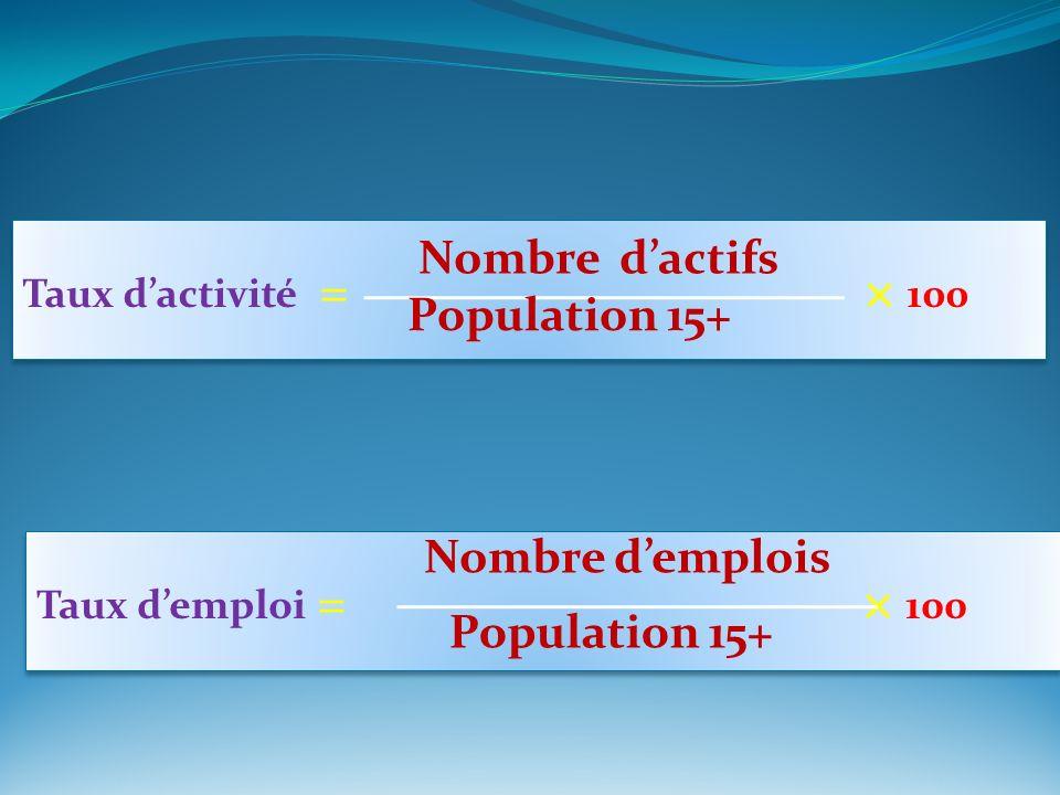 Taux dactivité = × 100 Nombre dactifs Population 15+ Taux demploi = × 100 Nombre demplois Population 15+