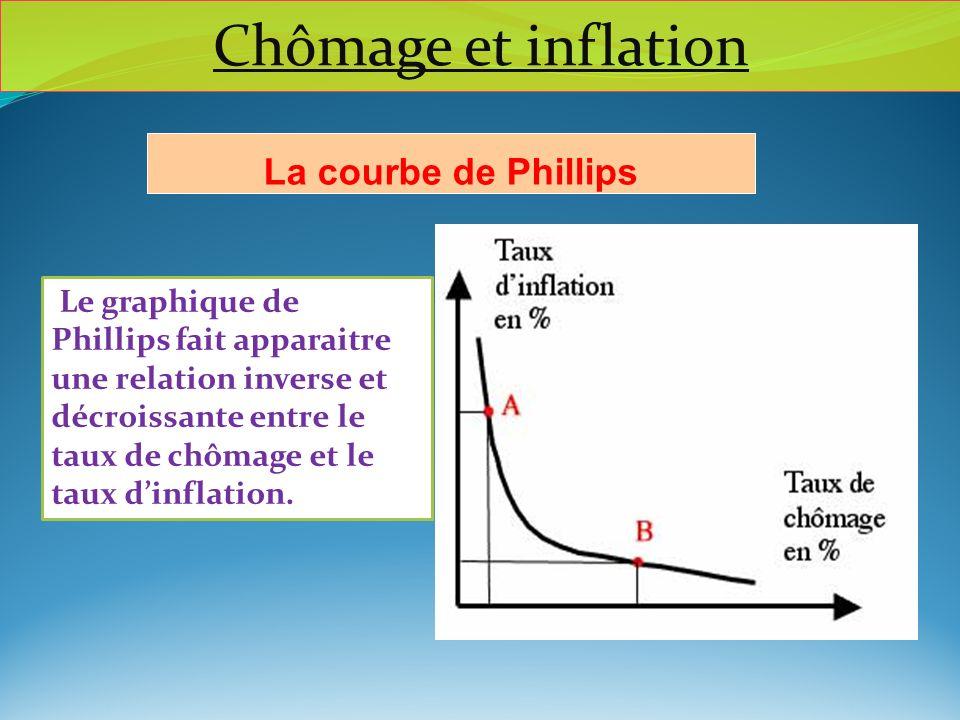 Le graphique de Phillips fait apparaitre une relation inverse et décroissante entre le taux de chômage et le taux dinflation. La courbe de Phillips Ch
