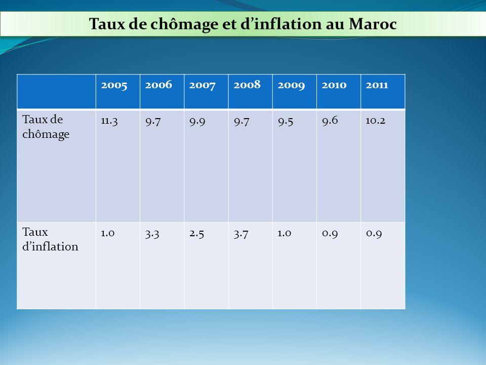Taux de chômage et dinflation au Maroc 2011201020092008200720062005 10.29.69.59.79.99.711.3Taux de chômage 0.9 1.03.72.53.31.0Taux dinflation