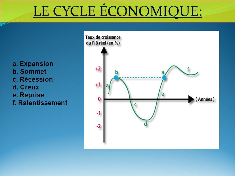 a. Expansion b. Sommet c. Récession d. Creux e. Reprise f. Ralentissement LE CYCLE ÉCONOMIQUE: