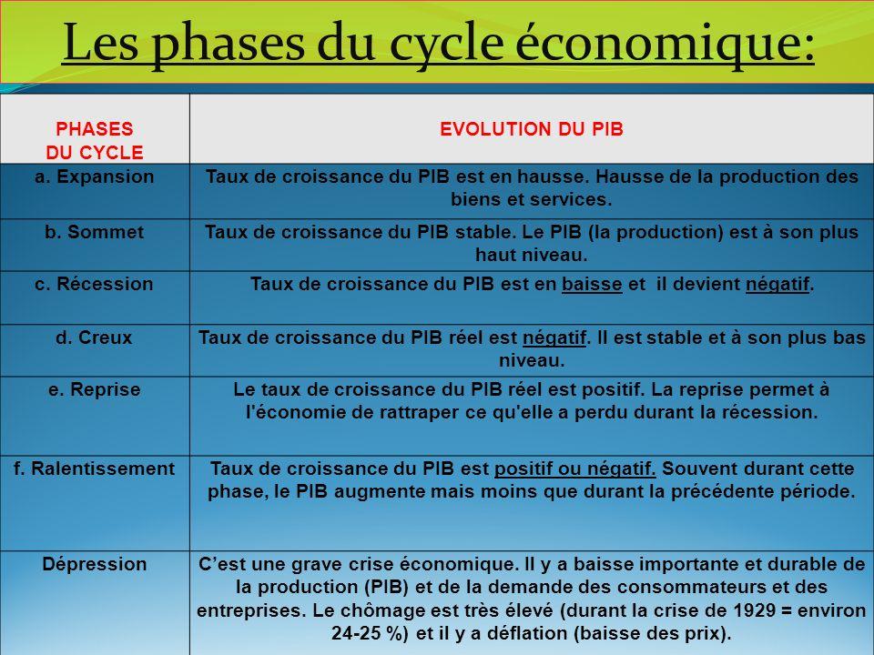 PHASES DU CYCLE EVOLUTION DU PIB a. ExpansionTaux de croissance du PIB est en hausse. Hausse de la production des biens et services. b. SommetTaux de