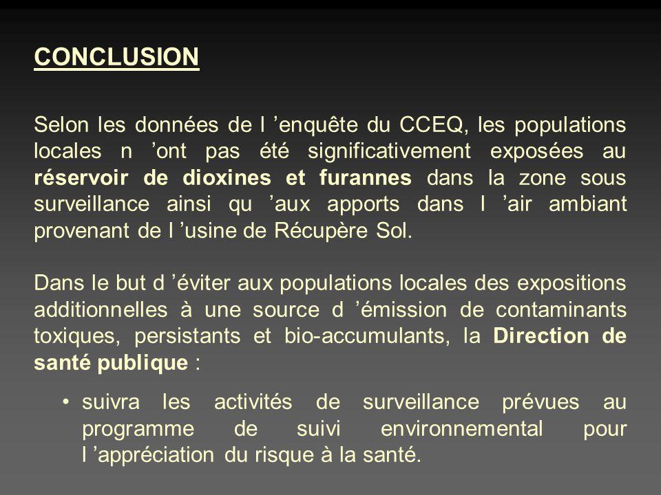 CONCLUSION Selon les données de l enquête du CCEQ, les populations locales n ont pas été significativement exposées au réservoir de dioxines et furannes dans la zone sous surveillance ainsi qu aux apports dans l air ambiant provenant de l usine de Récupère Sol.