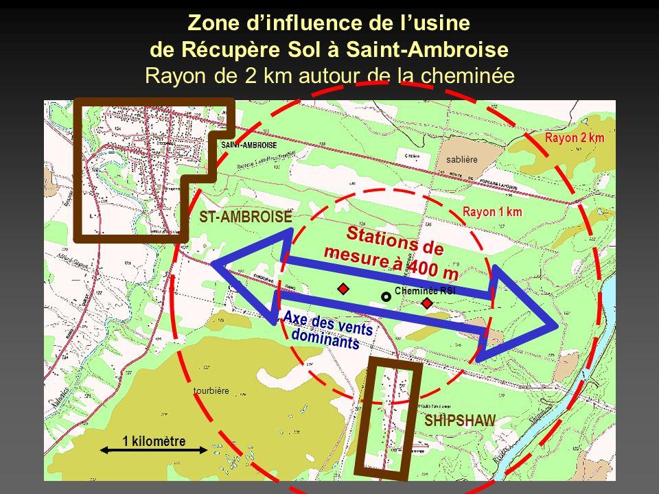Axe des vents dominants Axe des vents dominants sablière Zone dinfluence de lusine de Récupère Sol à Saint-Ambroise Rayon de 2 km autour de la cheminée tourbière 1 kilomètre Cheminée RSI Rayon 1 km Rayon 2 km SHIPSHAW ST-AMBROISE Stations de mesure à 400 m Stations de mesure à 400 m