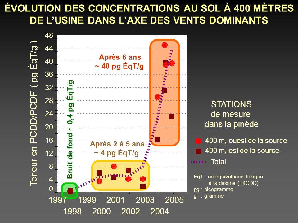 ÉVOLUTION DES CONCENTRATIONS AU SOL À 400 MÈTRES DE LUSINE DANS LAXE DES VENTS DOMINANTS 2005 2004 1999 Teneur en PCDD/PCDF ( pg ÉqT/g ) 48 44 40 36 32 28 24 20 16 12 8 4 0 Total Bruit de fond ~ 0,4 pg ÉqT/g Après 6 ans ~ 40 pg ÉqT/g Après 2 à 5 ans ~ 4 pg ÉqT/g 400 m, ouest de la source 400 m, est de la source 1997 STATIONS de mesure dans la pinède 2003 2002 2001 20001998 ÉqT : en équivalence toxique à la dioxine (T4CDD) pg : picogramme g : gramme