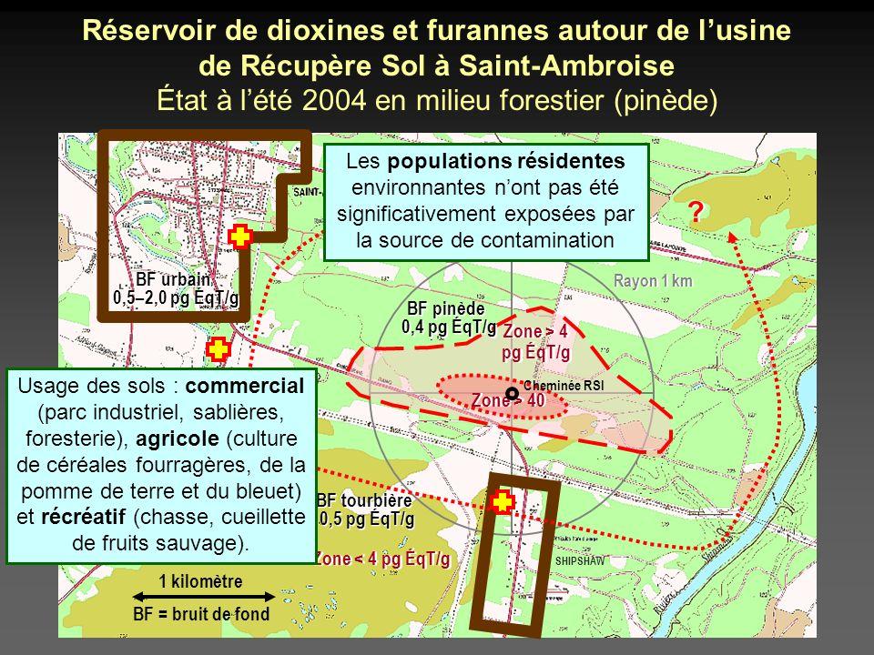 Rayon 1 km sablière SHIPSHAW Réservoir de dioxines et furannes autour de lusine de Récupère Sol à Saint-Ambroise État à lété 2004 en milieu forestier (pinède) tourbière 1 kilomètre BF = bruit de fond Zone > 4 pg ÉqT/g Zone > 4 pg ÉqT/g Zone < 4 pg ÉqT/g ?.