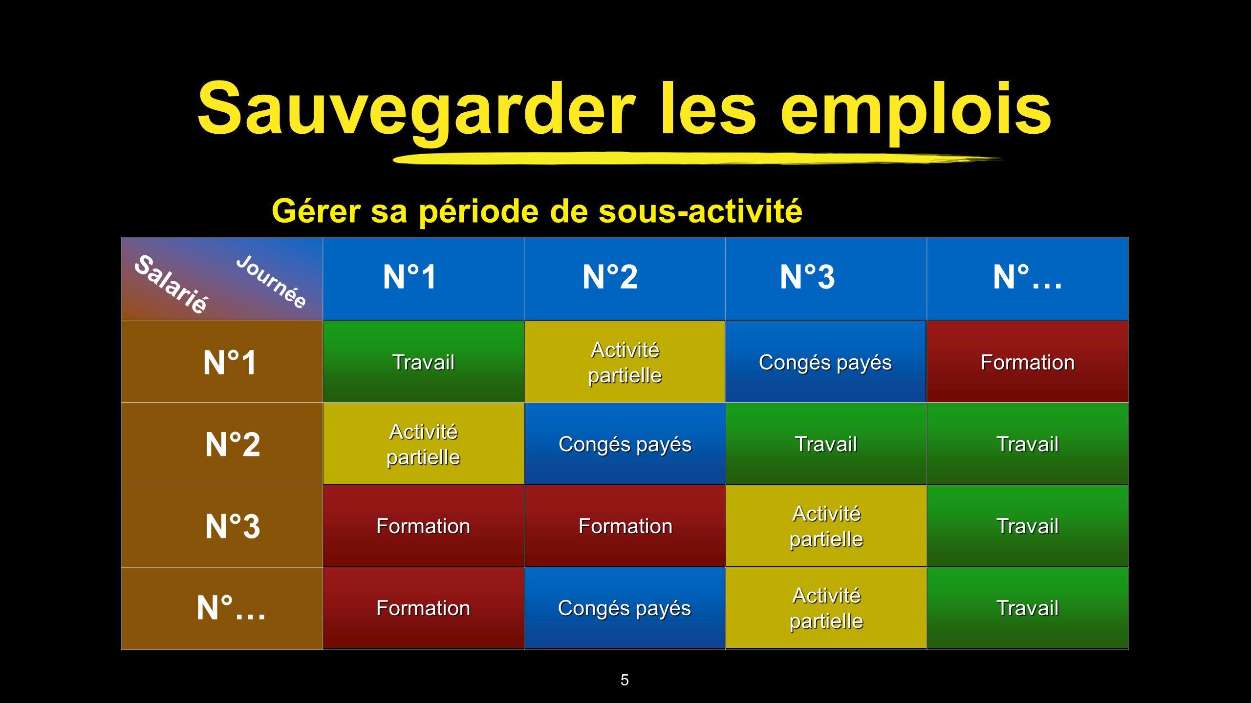 Sauvegarder les emplois 5 Journée Salarié N°1 N°2 N°3 N°… N°1N°2N°3N°… TravailTravail Activité partielle Congés payés FormationFormation FormationForm