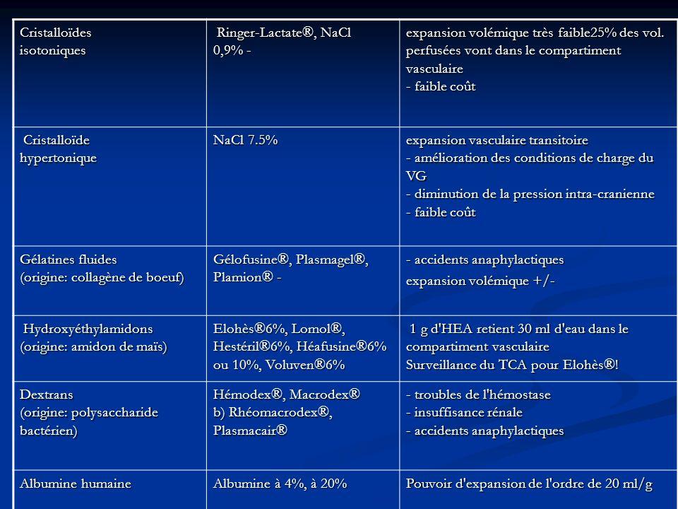 Cristalloïdes isotoniques Ringer-Lactate®, NaCl 0,9% - Ringer-Lactate®, NaCl 0,9% - expansion volémique très faible25% des vol. perfusées vont dans le
