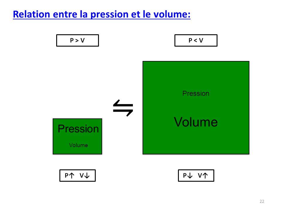 22 Pression Volume Pression Volume Relation entre la pression et le volume: P > VP < V P V