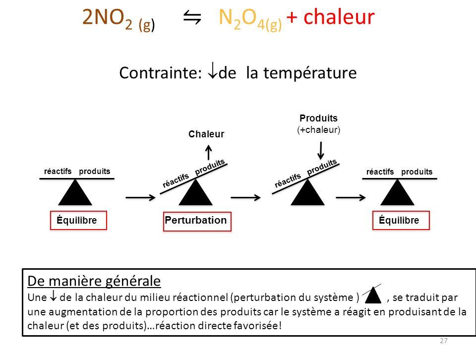 27 réactifs produits Équilibre réactifs produits Équilibre réactifs produits Perturbation Chaleur réactifs produits Produits (+chaleur) 2NO 2 (g) N 2 O 4(g) + chaleur De manière générale Une de la chaleur du milieu réactionnel (perturbation du système ), se traduit par une augmentation de la proportion des produits car le système a réagit en produisant de la chaleur (et des produits)…réaction directe favorisée.