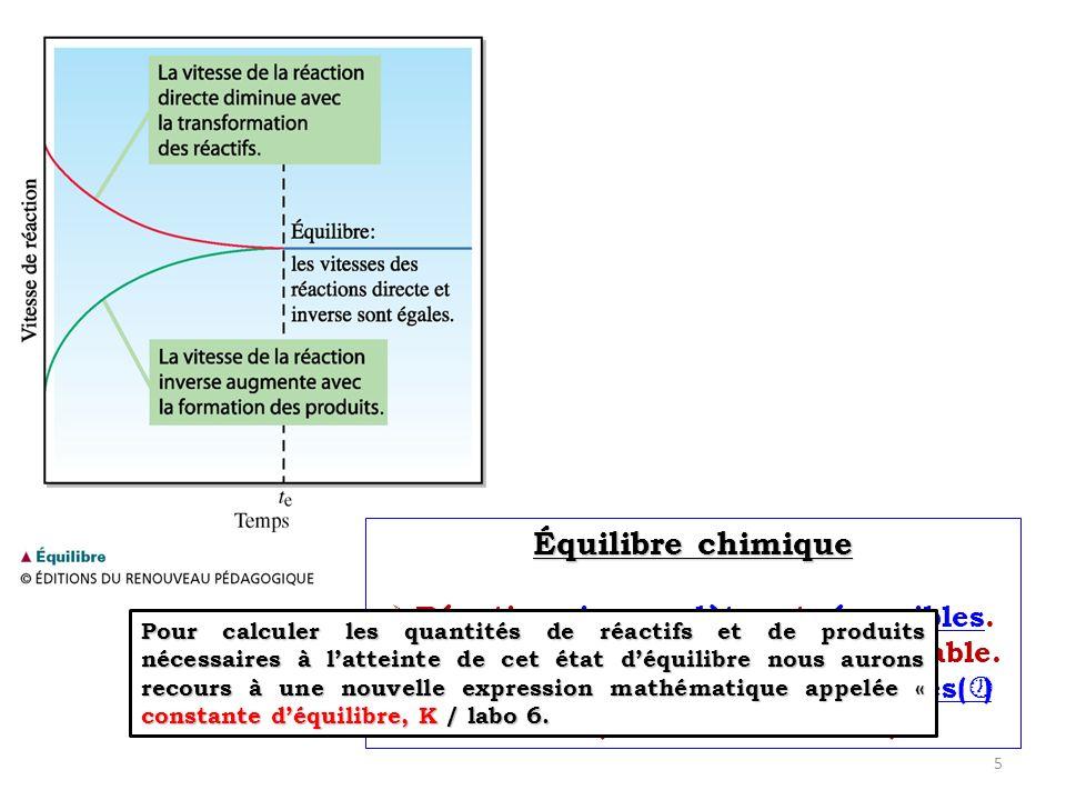 4) Les équilibres des solides et des liquides purs Les concentrations des solides et des liquides purs napparaissent pas dans lexpression de la constante déquilibre dune réaction hétérogène, parce quelles ne varient pas au cours dune réaction.