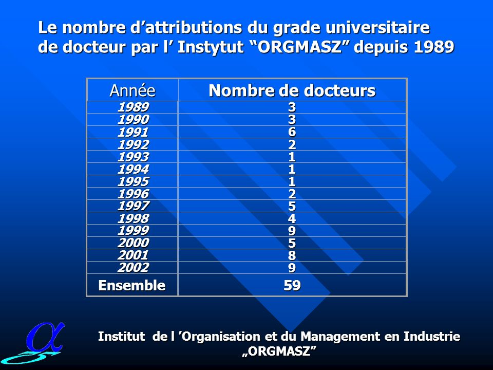 Les institutions habilitées à attribuer le grade universitaire Sciences Economiques du Management Docteur 1. Universite de Gdańsk 2. Universite de Łód