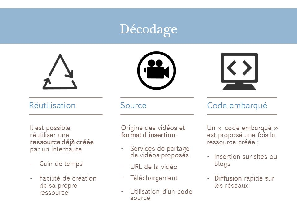 Décodage Un « code embarqué » est proposé une fois la ressource créée : - Insertion sur sites ou blogs - Diffusion rapide sur les réseaux Réutilisatio