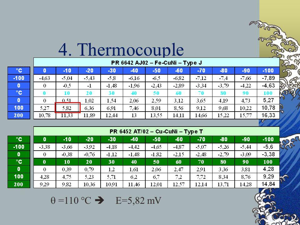 4. Thermocouple =110 °C E=5,82 mV