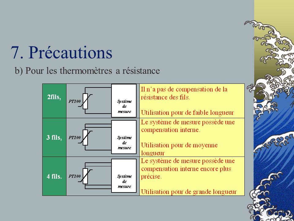 7. Précautions b) Pour les thermomètres a résistance