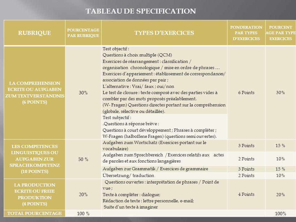 TABLEAU DE SPECIFICATION RUBRIQUE POURCENTAGE PAR RUBRIQUE TYPES DEXERCICES PONDERATION PAR TYPES DEXERCICES POURCENT AGE PAR TYPE EXERCICES LA COMPRE