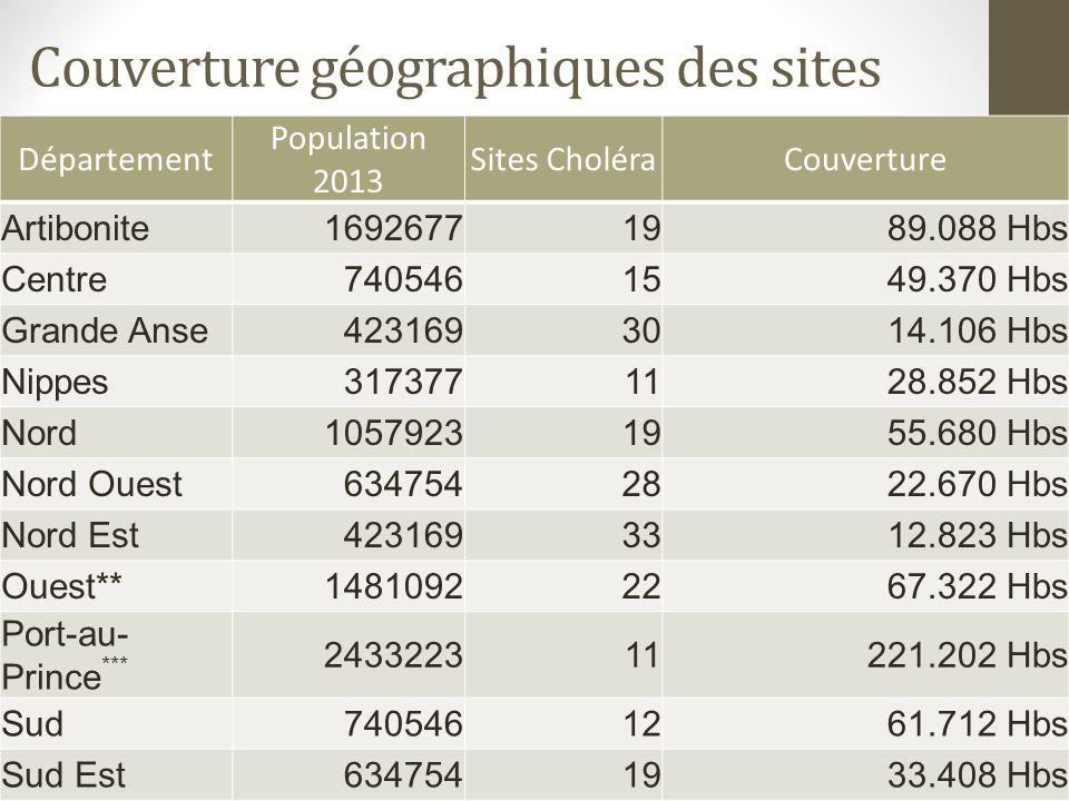 Département Population 2013 Sites CholéraCouverture Artibonite16926771989.088 Hbs Centre7405461549.370 Hbs Grande Anse4231693014.106 Hbs Nippes3173771