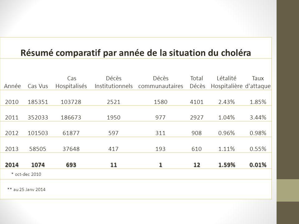 Résumé comparatif par année de la situation du choléra AnnéeCas Vus Cas Hospitalisés Décès Institutionnels Décès communautaires Total Décès Létalité H