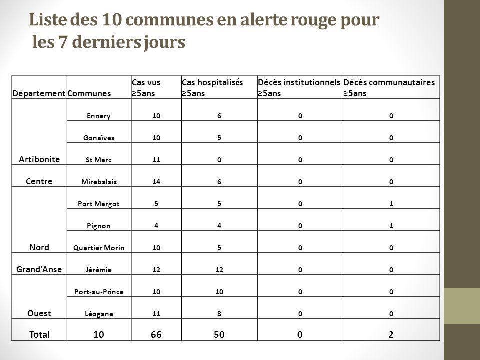 Liste des 10 communes en alerte rouge pour les 7 derniers jours DépartementCommunes Cas vus 5ans Cas hospitalis é s 5ans Décès institutionnels 5ans Dé