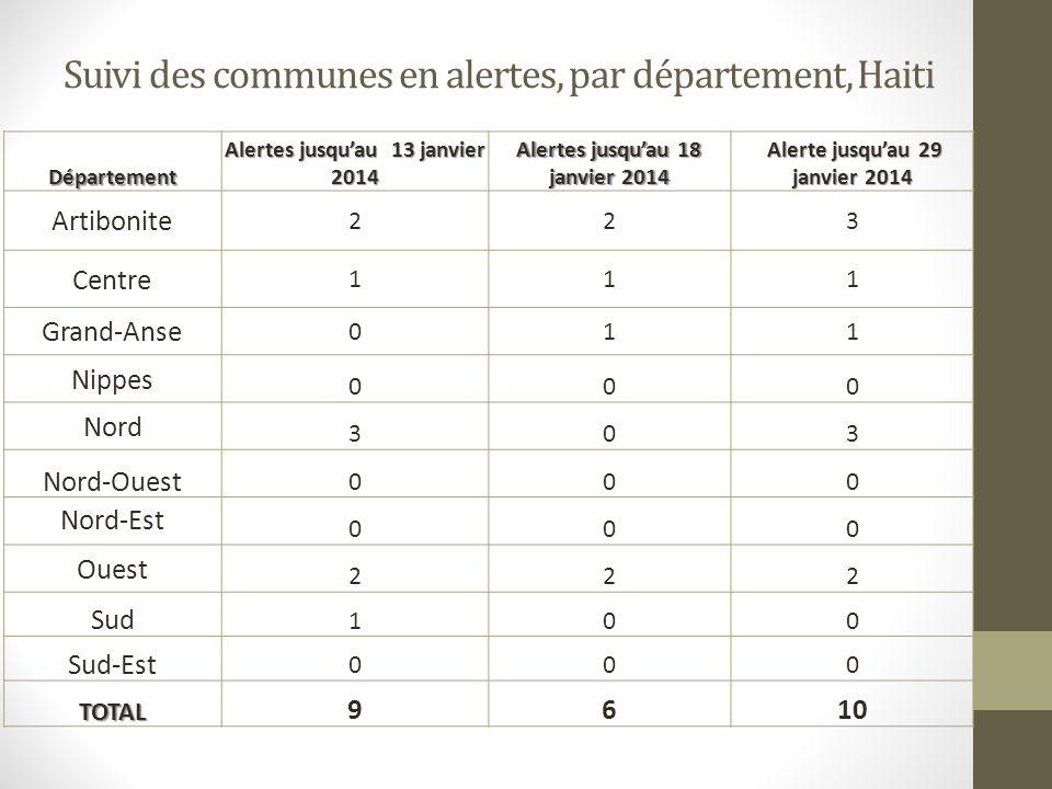 Suivi des communes en alertes, par département, Haiti Département Alertes jusquau 13 janvier 2014 Alertes jusquau 18 janvier 2014 Alerte jusquau 29 ja