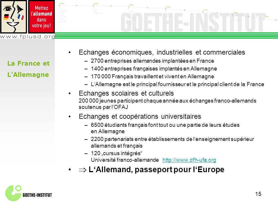 15 Echanges économiques, industrielles et commerciales –2700 entreprises allemandes implantées en France –1400 entreprises françaises implantés en All