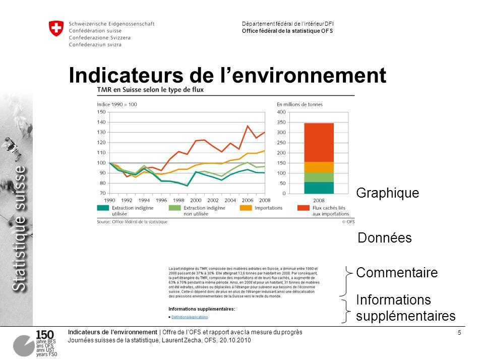 5 Indicateurs de lenvironnement | Offre de lOFS et rapport avec la mesure du progrès Journées suisses de la statistique, Laurent Zecha, OFS, 20.10.201