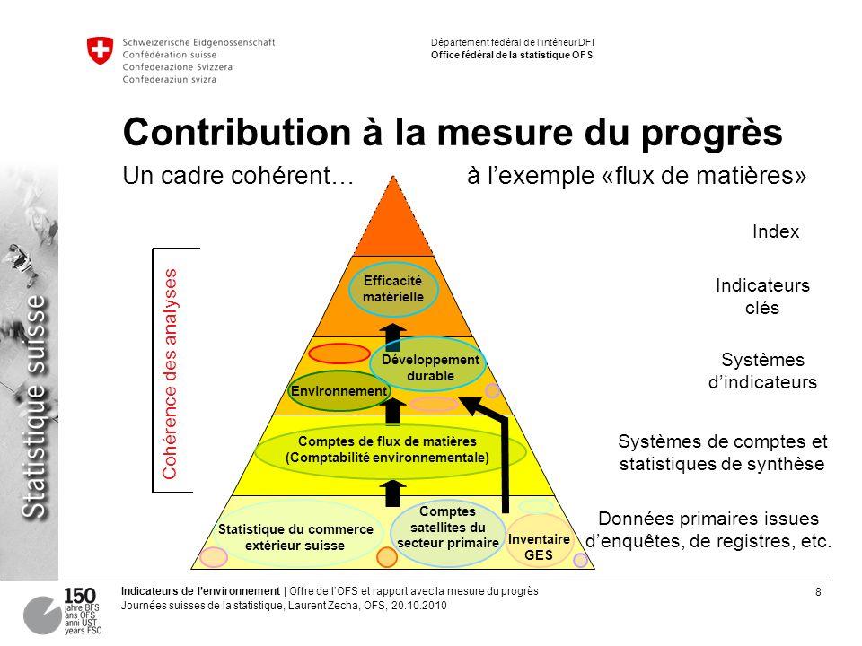 8 Indicateurs de lenvironnement | Offre de lOFS et rapport avec la mesure du progrès Journées suisses de la statistique, Laurent Zecha, OFS, 20.10.201