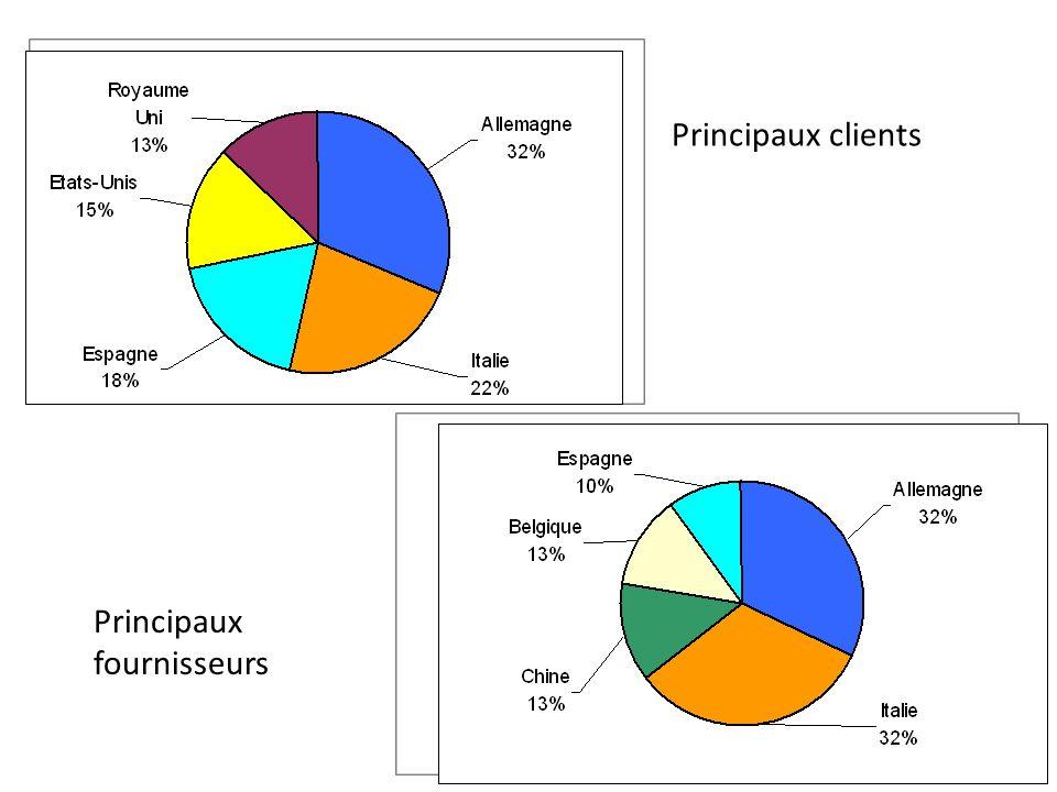 Principaux clients Principaux fournisseurs