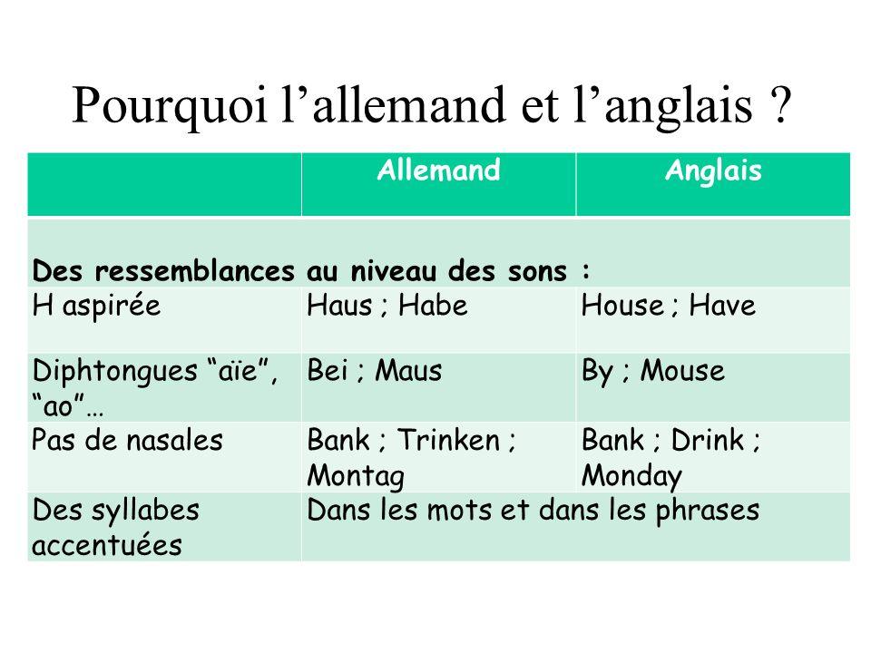 Pourquoi lallemand et langlais ? AllemandAnglais Des ressemblances au niveau des sons : H aspiréeHaus ; HabeHouse ; Have Diphtongues aïe, ao… Bei ; Ma