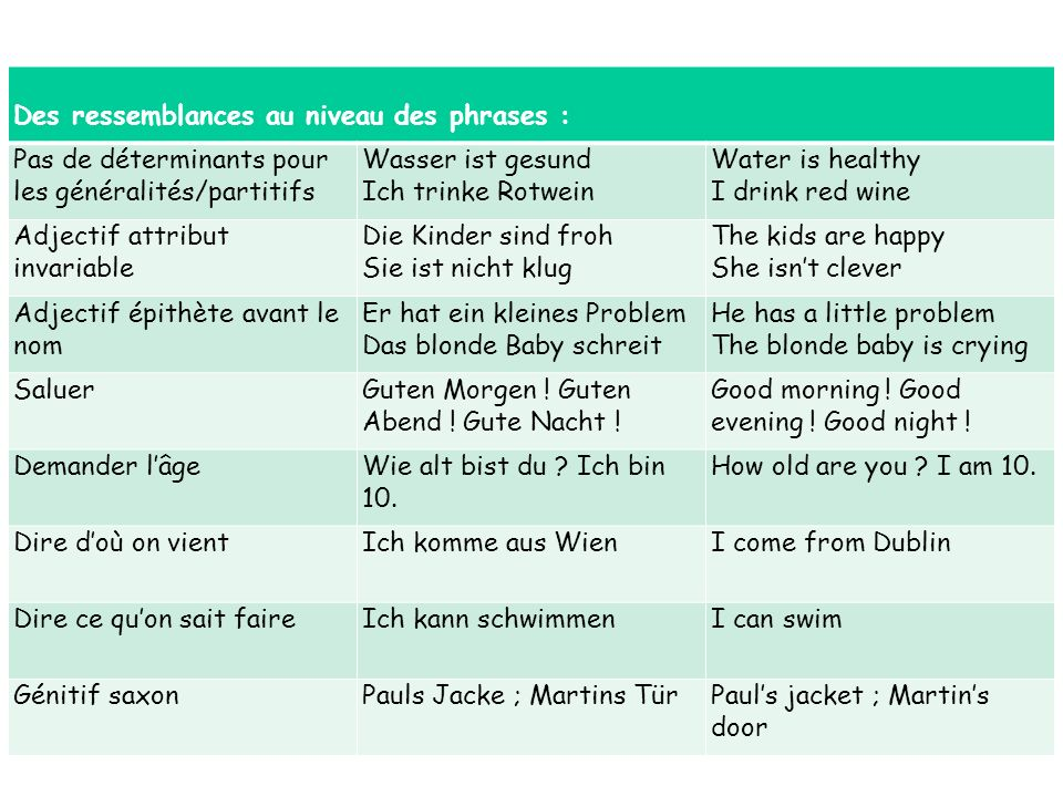 Des ressemblances au niveau des phrases : Pas de déterminants pour les généralités/partitifs Wasser ist gesund Ich trinke Rotwein Water is healthy I drink red wine Adjectif attribut invariable Die Kinder sind froh Sie ist nicht klug The kids are happy She isnt clever Adjectif épithète avant le nom Er hat ein kleines Problem Das blonde Baby schreit He has a little problem The blonde baby is crying SaluerGuten Morgen .
