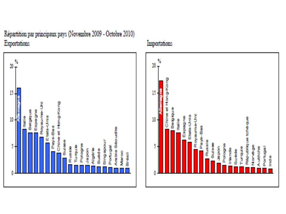 Répartition des échanges avec les 20 principaux partenaires commerciaux de la France