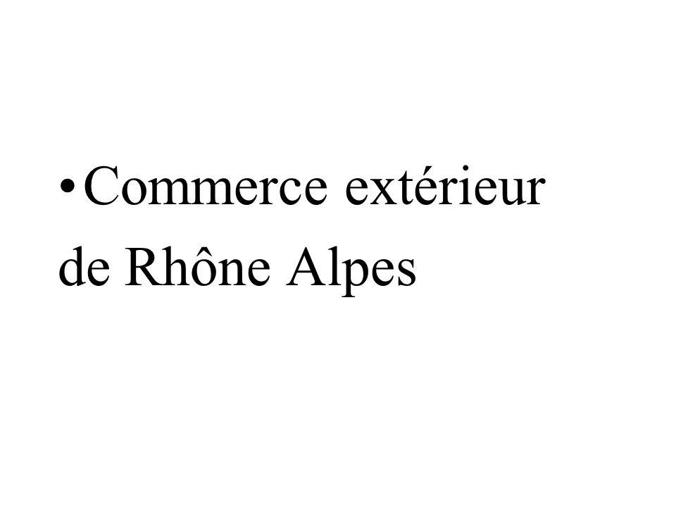 Commerce extérieur de Rhône Alpes