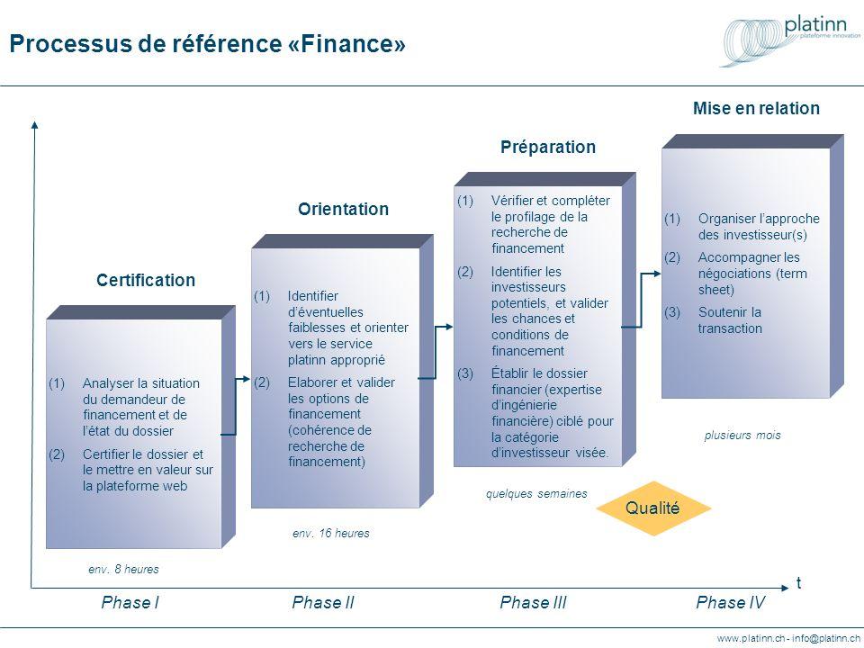 www.platinn.ch - info@platinn.ch Referenzprozess «Finanzierung» Vorbereitung (1)Identifikation von möglichen Schwachstellen; Orientierung auf spezialisierte Coachingleistungen (2)Entwicklung und Bewertung von Finanzierungs- optionen (Strategie der Finanzierung) (1)Ueberprüfung ond Komplettierung der Finanzierungsprofile (2)Identifikation von potentiellen Investoren und Bewertung entsprechender Chancen und Bedingungen (3)Ausarbeitung des Finanzplanes für die jeweiligen Bedürfnisse der Investoren (1)Analyse von Unternehmen und Dokumenten (2)Zertifizierung der Unterlagen und Kommunikation auf WEB Plattform (1)Organisation von Kontakten mit Investoren (2)Begleitung der Verhandlungen (term sheet) (3)Unterstützung bei der Finanztrans-aktion Verhandlung Orientierung Zertifizierung t Phase IPhase IIPhase IIIPhase IV Qualität ca.