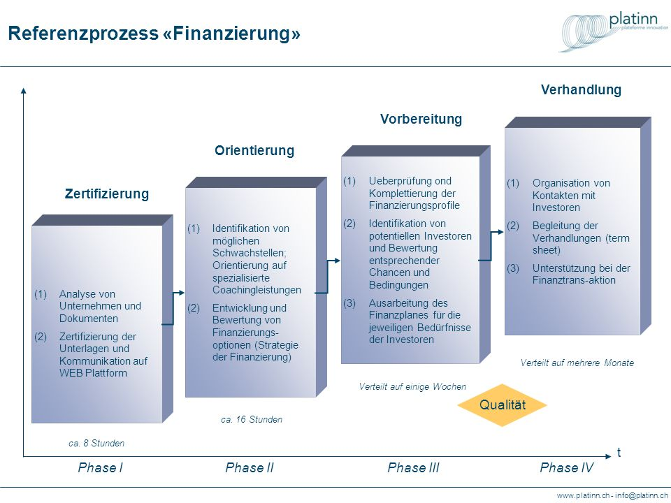 www.platinn.ch - info@platinn.ch Reference process «Financing» Preparation (1)In-depth analysis of SME and eventually ask for other platinns services (2)Elaboration and validation of financing options (1)Validate and complete finance demand profile (2)Identify potential investors and validate opportunities and conditions (3)Establish dedicated financial plans for specific categories of investors Orientation (1)Diagnostic of SME demand (2)Certification of case (3)Up-dating on WEB matching platform Certification (1)Organize meeting with investors) (2)Attend negotiations (term sheet) (3)Support transaction Matching t Stage IStage IIStage IIIStage IV Quality up to 16 hours Over several weeks Over several months up to 8 hours