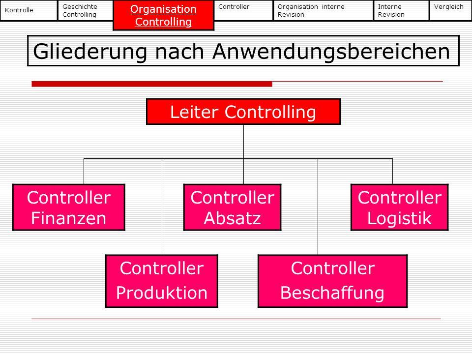 Gliederung nach Anwendungsbereichen Controller Produktion Controller Finanzen Controller Absatz Controller Logistik Controller Beschaffung Leiter Cont