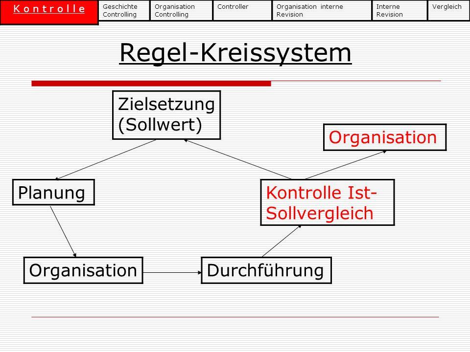 Regel-Kreissystem Zielsetzung (Sollwert) Planung OrganisationDurchführung Kontrolle Ist- Sollvergleich Organisation Geschichte Controlling K o n t r o
