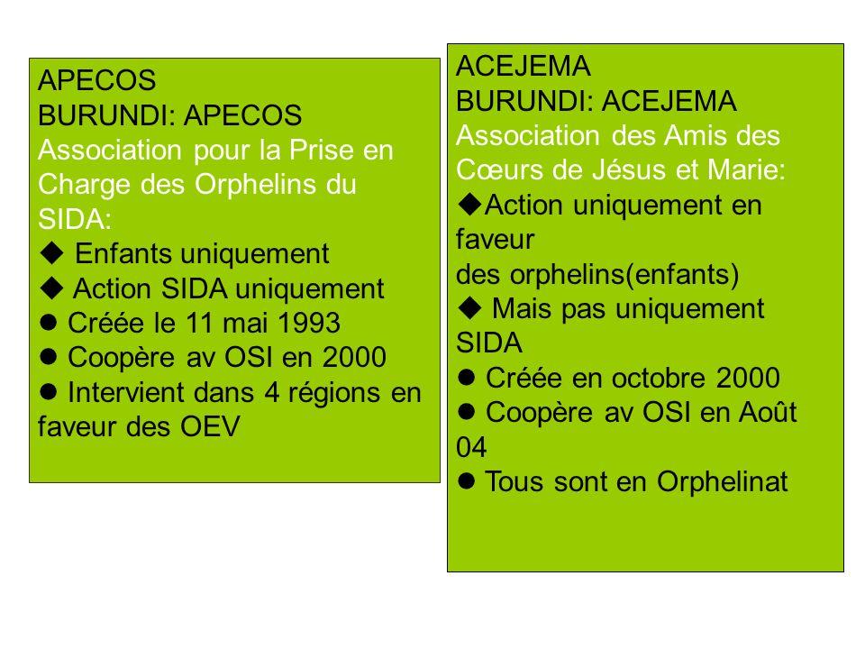 ACEJEMA BURUNDI: ACEJEMA Association des Amis des Cœurs de Jésus et Marie: Action uniquement en faveur des orphelins(enfants) Mais pas uniquement SIDA Créée en octobre 2000 Coopère av OSI en Août 04 Tous sont en Orphelinat APECOS BURUNDI: APECOS Association pour la Prise en Charge des Orphelins du SIDA: Enfants uniquement Action SIDA uniquement Créée le 11 mai 1993 Coopère av OSI en 2000 Intervient dans 4 régions en faveur des OEV