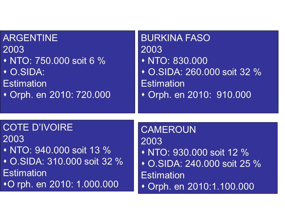 ARGENTINE 2003 NTO: 750.000 soit 6 % O.SIDA: Estimation Orph.