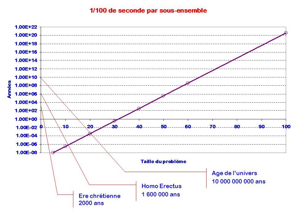 Ere chrétienne 2000 ans Homo Erectus 1 600 000 ans Age de lunivers 10 000 000 000 ans