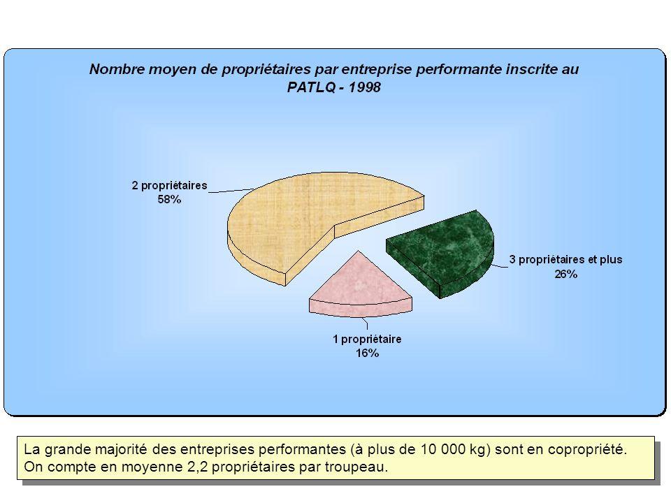 La grande majorité des entreprises performantes (à plus de 10 000 kg) sont en copropriété. On compte en moyenne 2,2 propriétaires par troupeau.