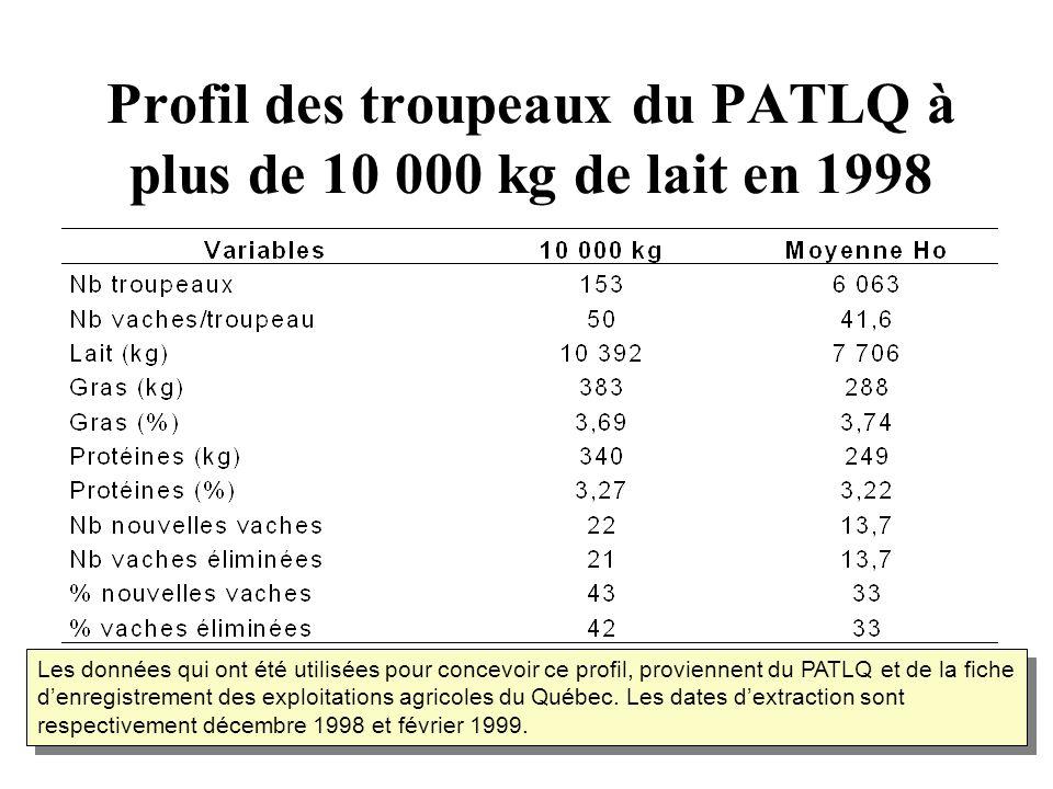 Profil des troupeaux du PATLQ à plus de 10 000 kg de lait en 1998 Les données qui ont été utilisées pour concevoir ce profil, proviennent du PATLQ et de la fiche denregistrement des exploitations agricoles du Québec.