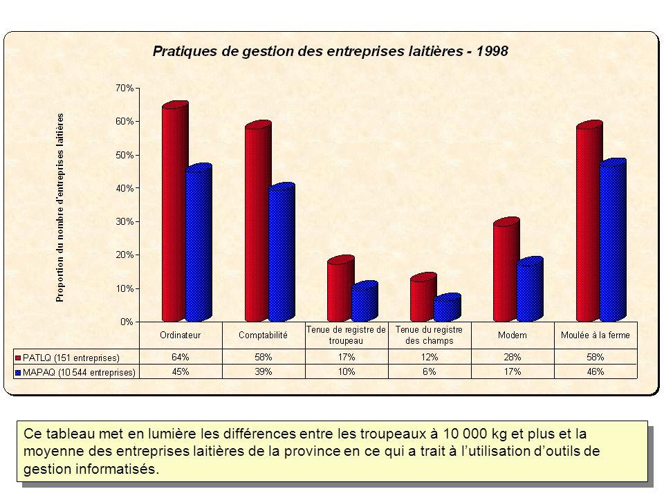 Ce tableau met en lumière les différences entre les troupeaux à 10 000 kg et plus et la moyenne des entreprises laitières de la province en ce qui a trait à lutilisation doutils de gestion informatisés.
