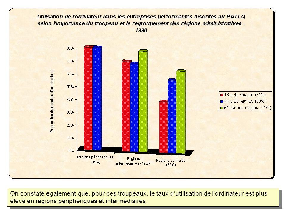 On constate également que, pour ces troupeaux, le taux dutilisation de lordinateur est plus élevé en régions périphériques et intermédiaires.
