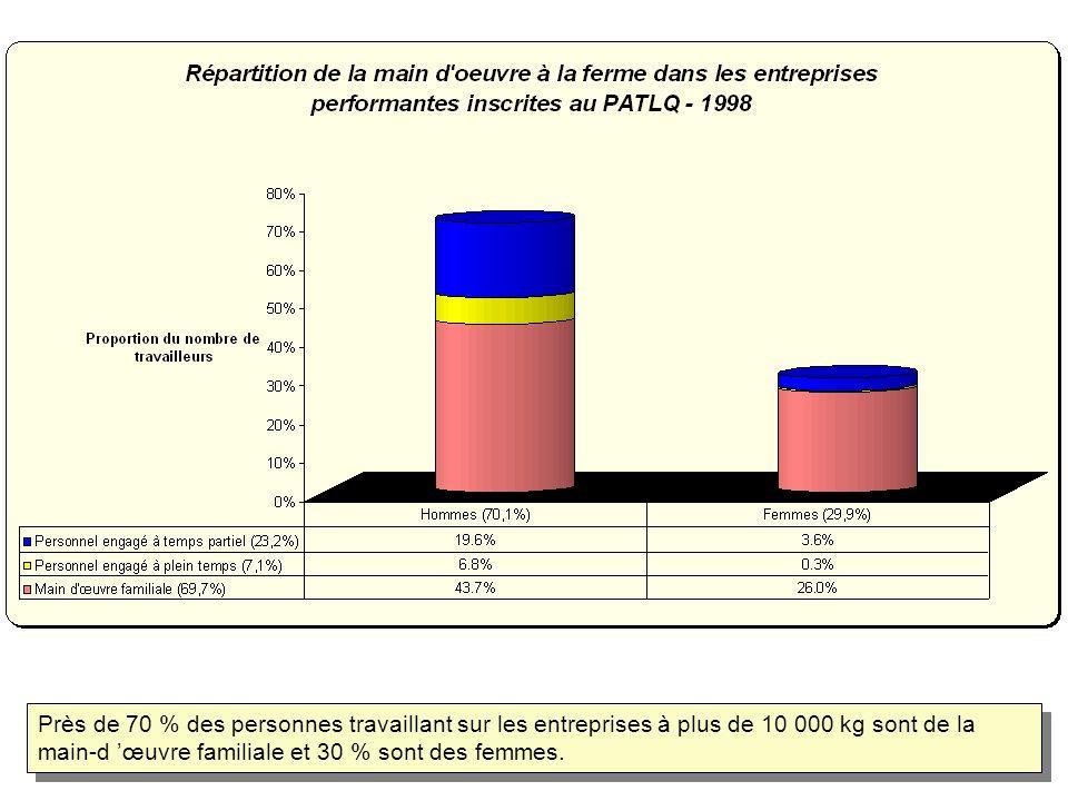 Près de 70 % des personnes travaillant sur les entreprises à plus de 10 000 kg sont de la main-d œuvre familiale et 30 % sont des femmes.