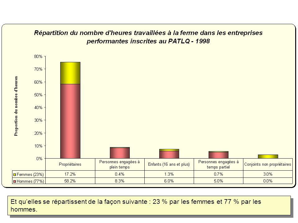 Et quelles se répartissent de la façon suivante : 23 % par les femmes et 77 % par les hommes.