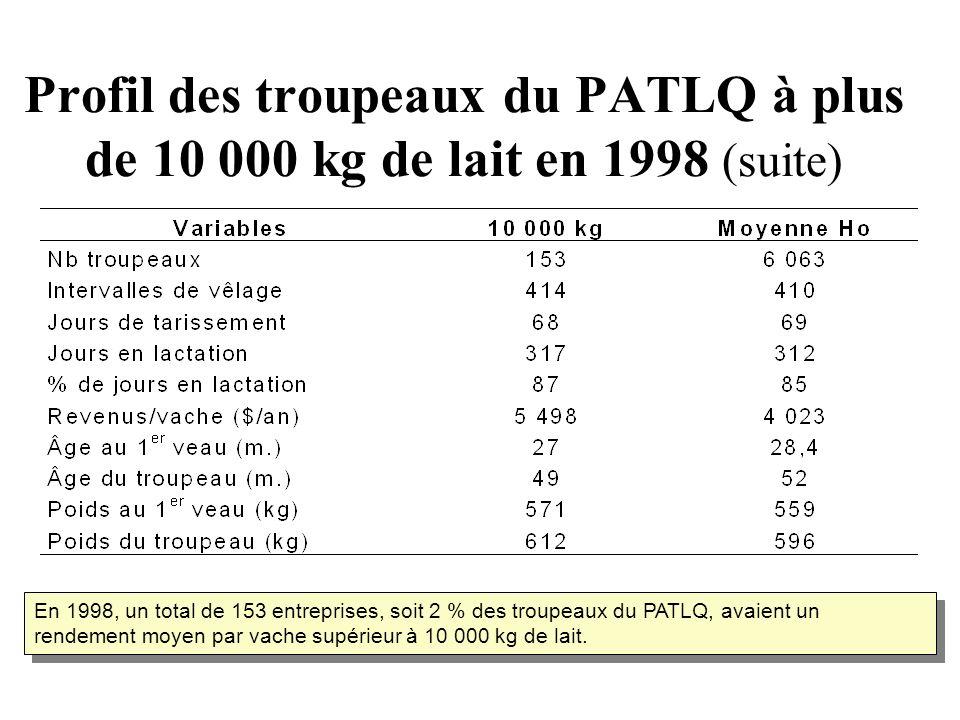 Profil des troupeaux du PATLQ à plus de 10 000 kg de lait en 1998 (suite) En 1998, un total de 153 entreprises, soit 2 % des troupeaux du PATLQ, avaient un rendement moyen par vache supérieur à 10 000 kg de lait.