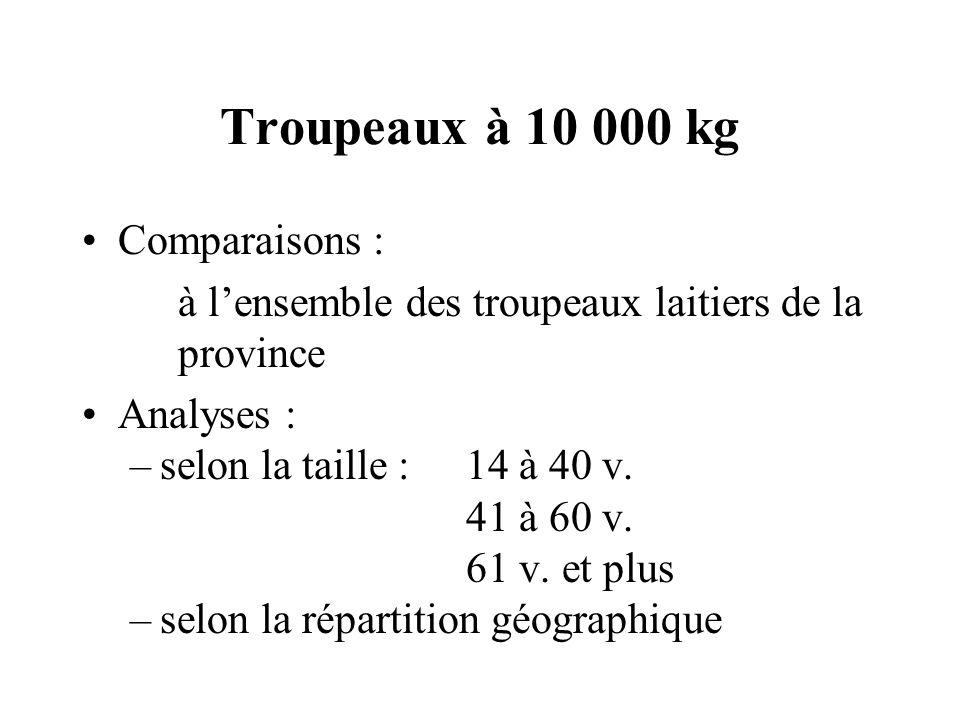 Troupeaux à 10 000 kg Comparaisons : à lensemble des troupeaux laitiers de la province Analyses : –selon la taille :14 à 40 v. 41 à 60 v. 61 v. et plu