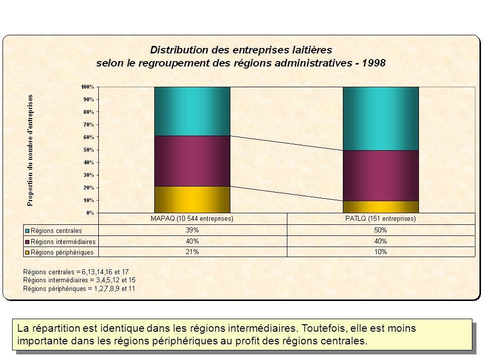 La répartition est identique dans les régions intermédiaires. Toutefois, elle est moins importante dans les régions périphériques au profit des région