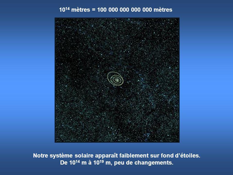 10 14 mètres = 100 000 000 000 000 mètres Notre système solaire apparaît faiblement sur fond détoiles. De 10 14 m à 10 19 m, peu de changements.